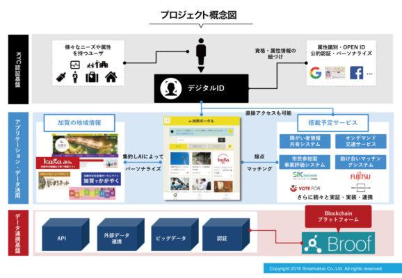 プロジェクト概念図