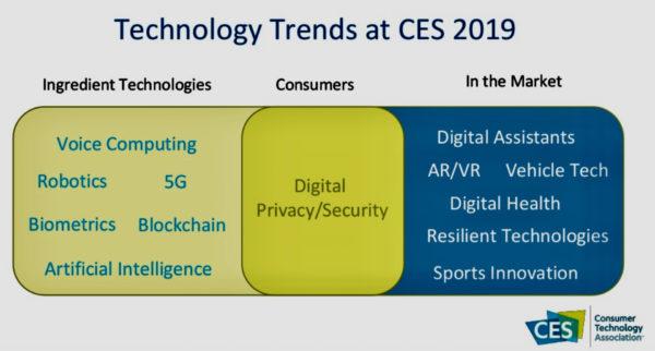 CES 2019で主催者のCTAが発表したテクノロジーのトレンド