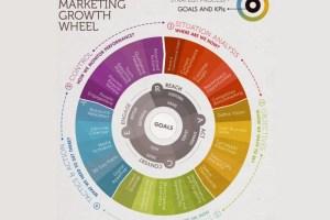 マーケティング戦略のプランニングに便利な「SOSTAC® 」の考え方とは?