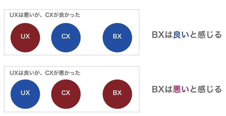 UX/CX/BXの関係図