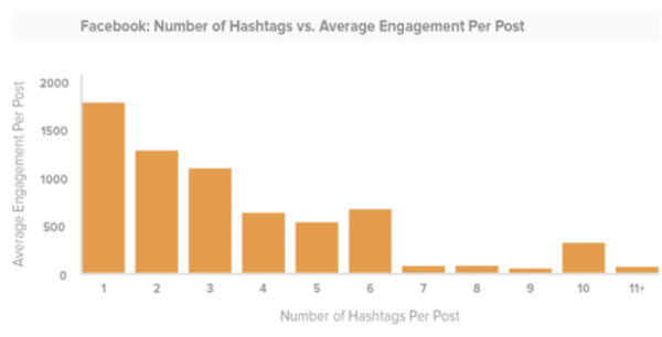 Facebook ハッシュタグ統計