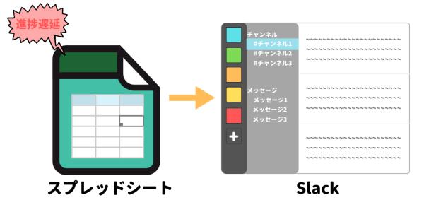 スプレッドシートとSlackの連携イメージ