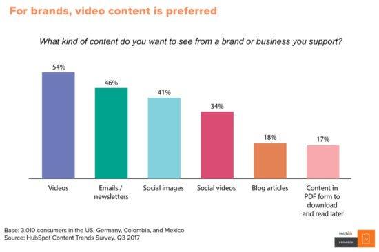 Contents Marketing Skills 2020