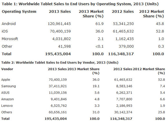 gartner-tablet-sales-2013 (1)