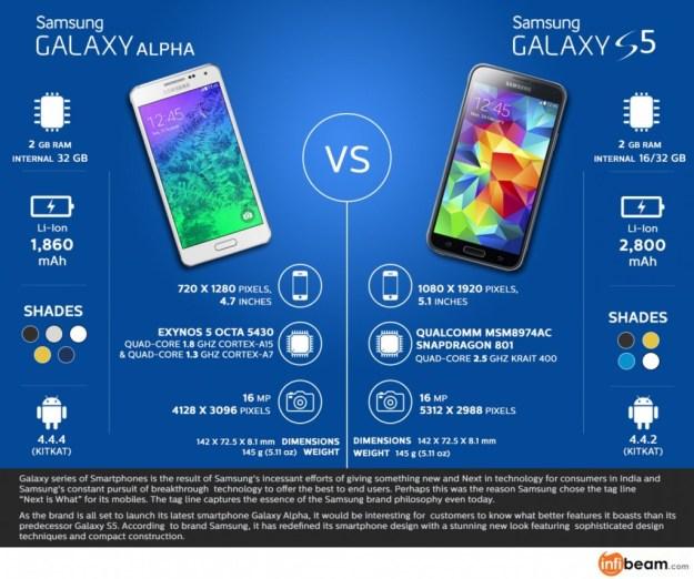 samsung-galaxy-s5-vs-galaxy-alpha