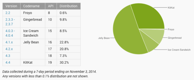 android-platform-versions-oct-2014