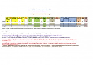 État du cumul des mandats au 2 octobre 2013 (Observatoire de la vie politique et parlementaire)