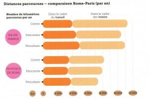 Comparaison Rome-Paris