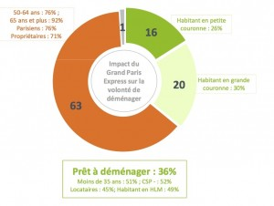 Sondage FNAIM Grand Paris logement