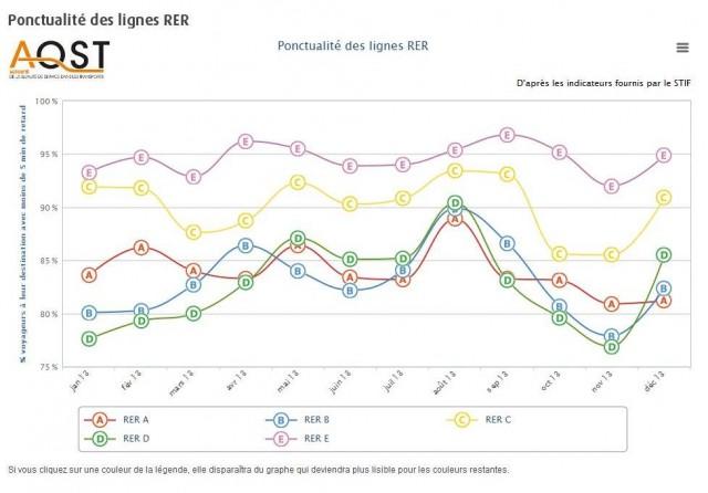 ponctualité RER 2013 par le STIF