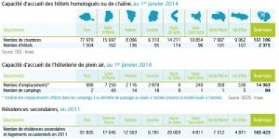Hotels Ile de France chiffres clefs