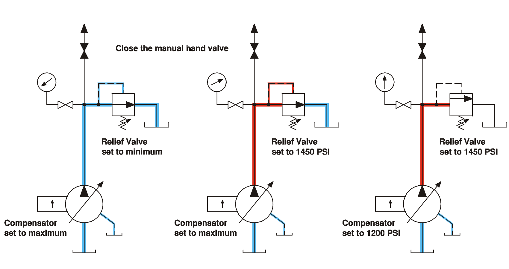 Setting The Pump Compensator And System Relief Valve