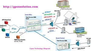 Gpon Network Architecture Diagram | GPON Solution