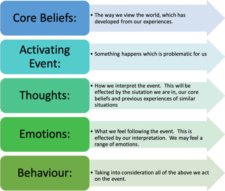 CBT Therapy core beliefs