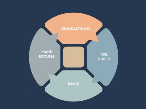 Cycle of procrastination