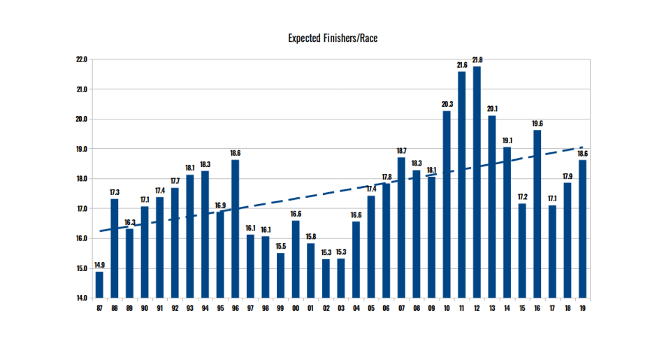 Average number of expected finishers per race (1987-2019)