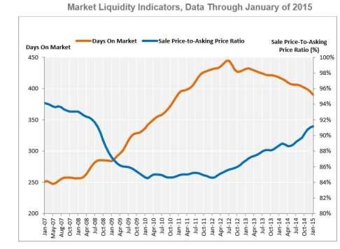 Market Liquidity Indicators, Data Through January 2015