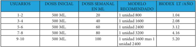 Tabla de dosificación de biodex en microplantas de tratamiento de agua residual en vivienda rural.