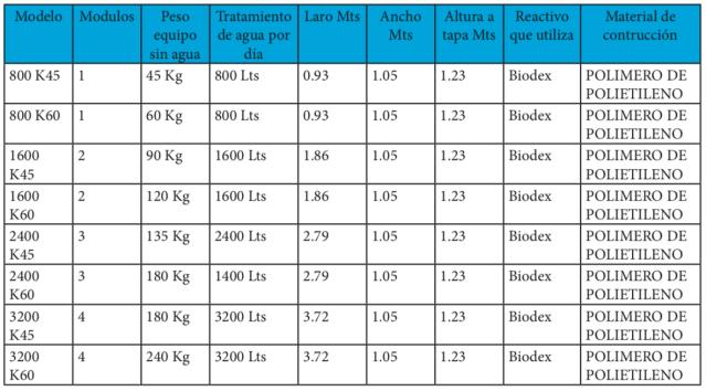 Modelos de microplantas GPSMX