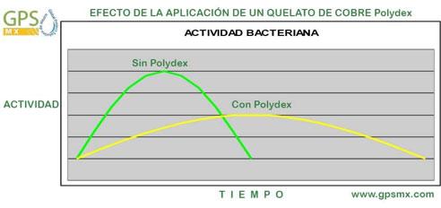 efecto de la aplicación de polydex