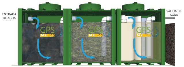 Funcionamiento de microplanta modular de tratamiento de agua residual Gpsmx Modelo 2500 K60