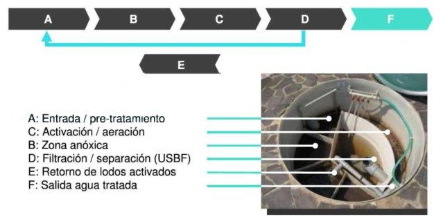Microplanta para el tratamiento de agua residual DR AT proceso interno con reuso, cumplimiento NOM001, NOM002 y hasta NOM003