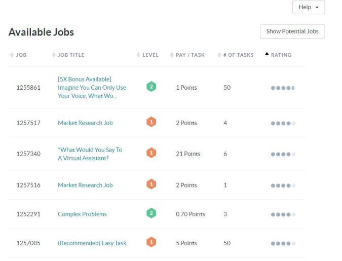Figure 8 Tasks by rating and bonus