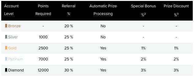 PrizeRebel_Levels
