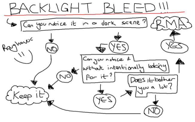 Backlight Bleed Flow Chart
