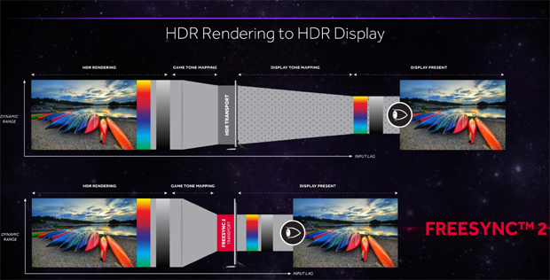 FreeSync 2 HDR Technology