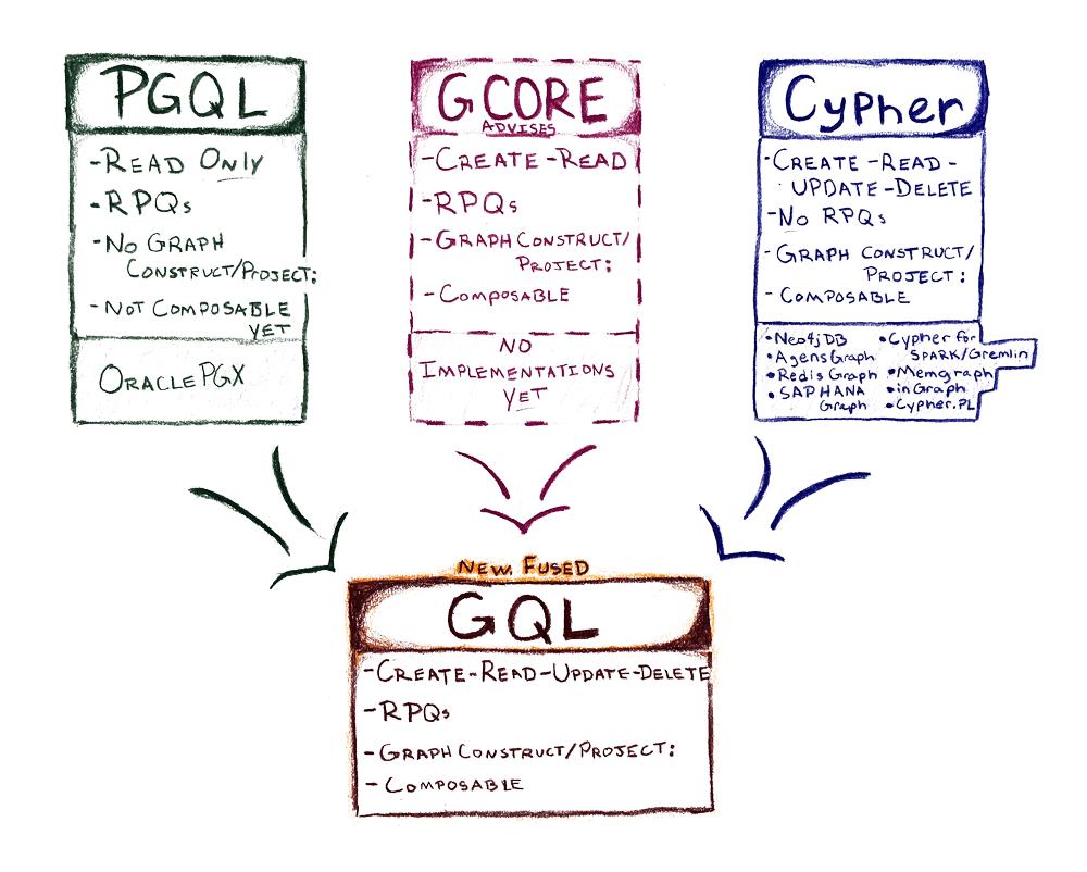 GQL: One Program