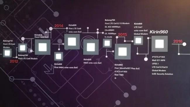 timeline-of-the-kirin-soc-series