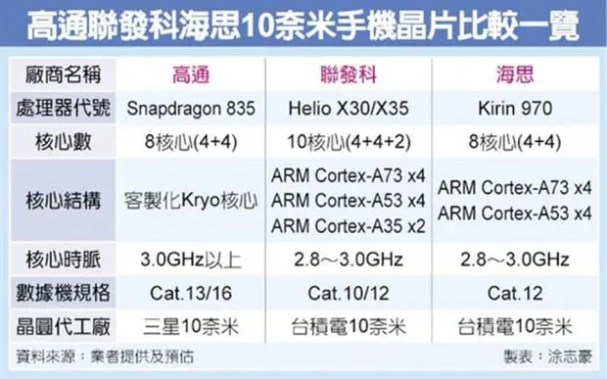 snapdragon-835-vs-helio-x30-vs-kirin-970-dau-la-chip-xu-ly-tot-nhat-nam-sau_2