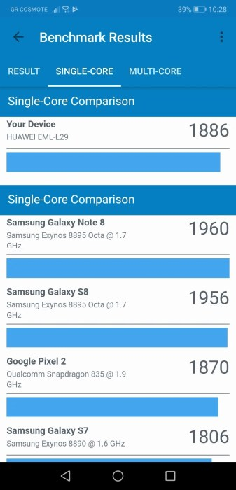 Huawei P20 Singlecore score