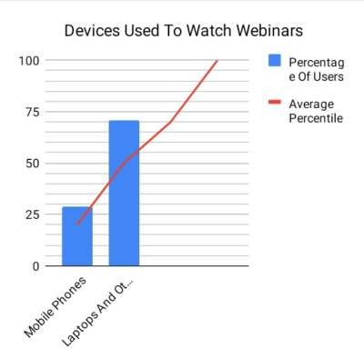 Devices Used to Watch Webinars