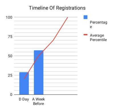 Timeline of Registrations