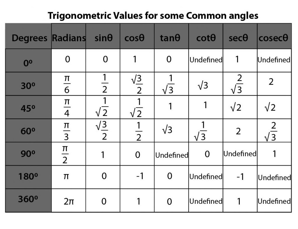 Trigonometry Table