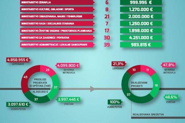 Za sever Kosova više od 15 miliona evra