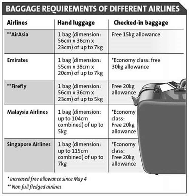 Airlines Reduce Hand Luggage Airports (4)