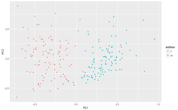 plot of chunk PCA plot