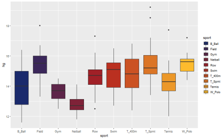 plot of chunk boxplot
