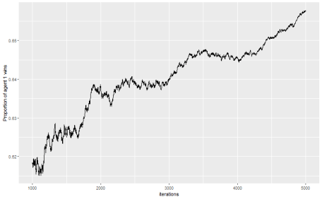plot of chunk simulation results