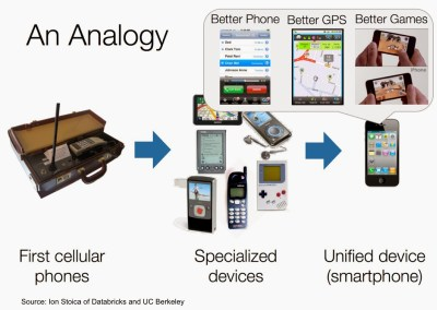 General purpose vs specialized devices