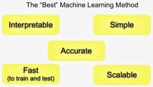 The Best Machine Learning Method: criteria