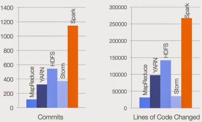 Spark is the most active project in the Hadoop ecosystem