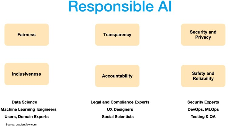 Responsible AI encompasses several areas