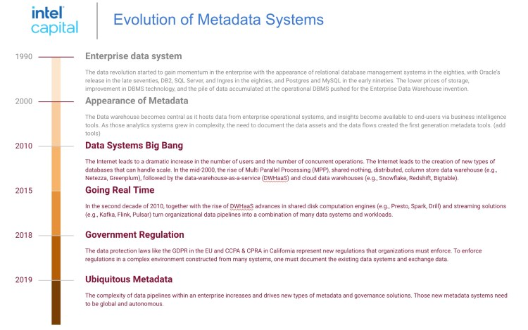 evolution of data and metadata systems