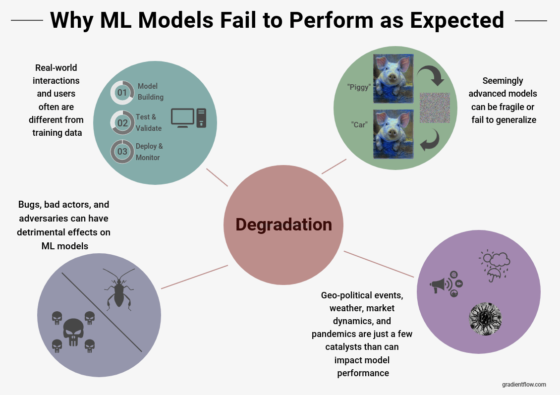 Examples of real-world situations that can cause a model to degrade.