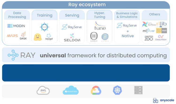 Ray Ecosystem and the Anyscale platform