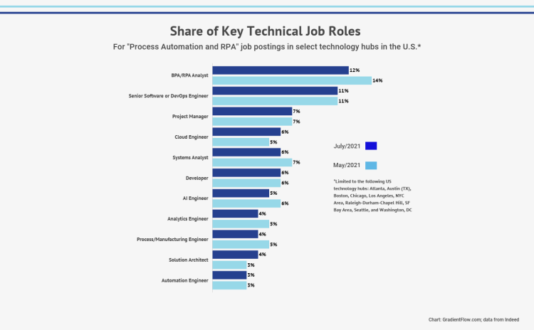 Key automation job roles from job postings